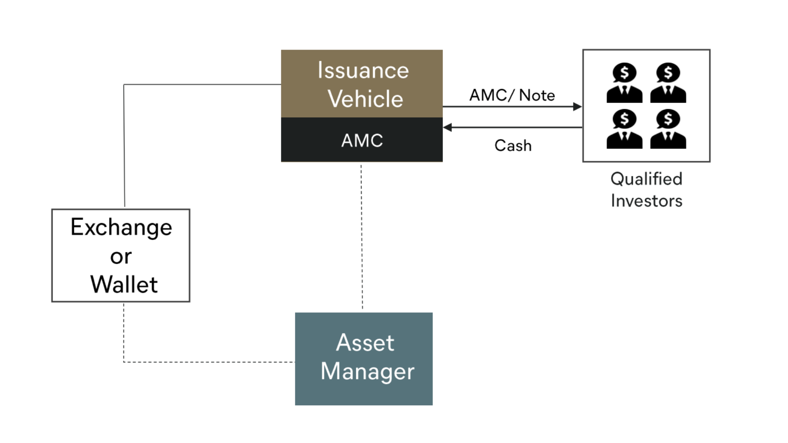 Use Case - Decentralized Finance