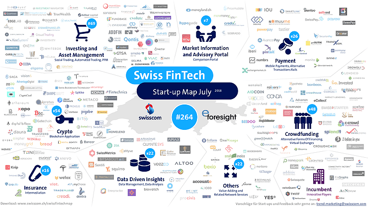 Swiss FinTech Map with GENTWO