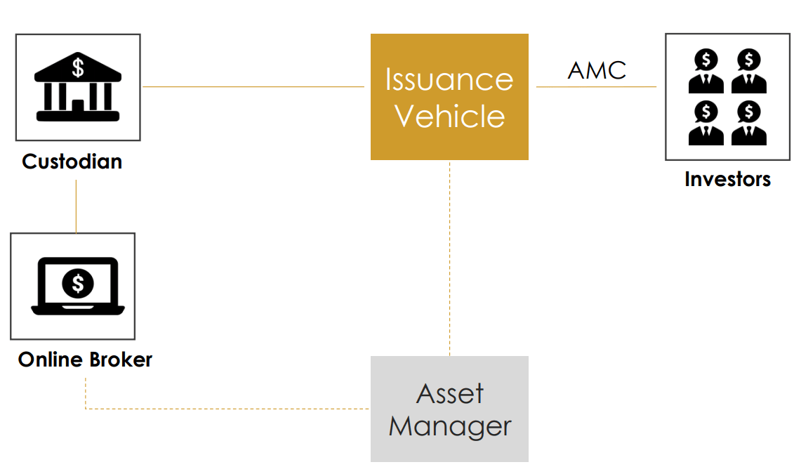 Active Managed Certificate (AMC)