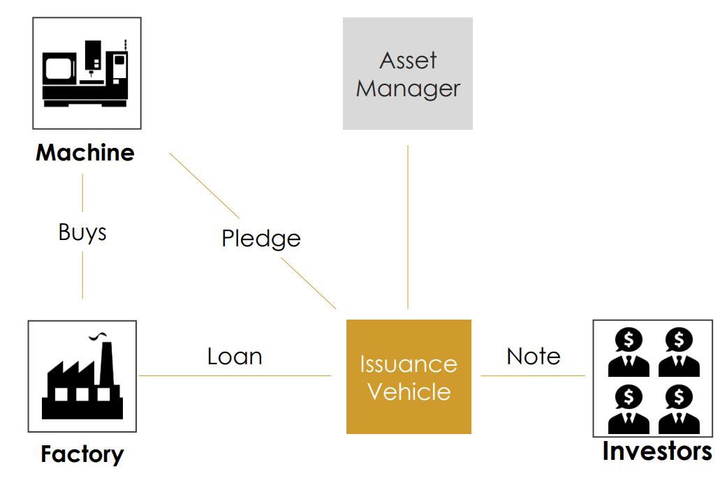 Private debt financing