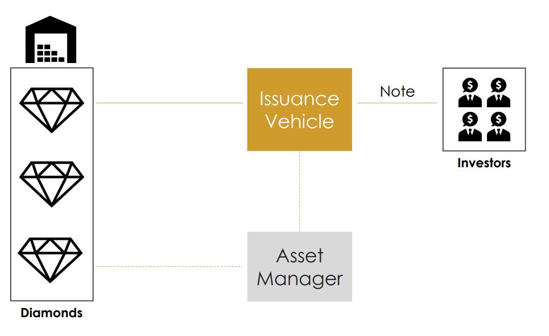 Portfolio Model