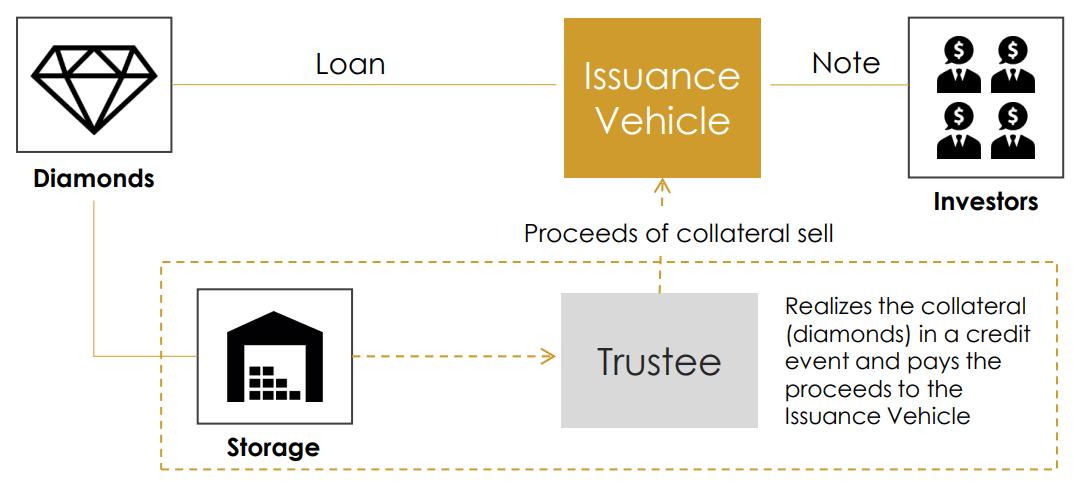 Refinancing Model