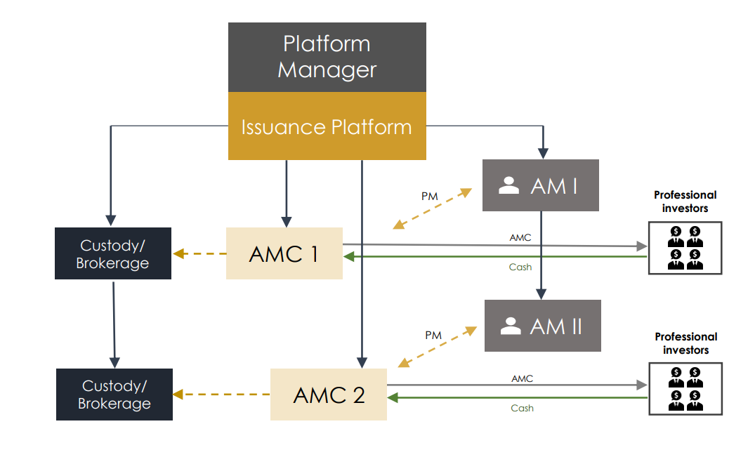 How the setup for next-generation AMCs works